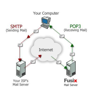 Protocolos De Correio Eletr 243 Nico Tutorials Scripts